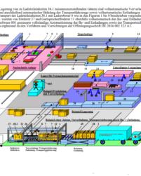 Logistik System Patent Verkauf